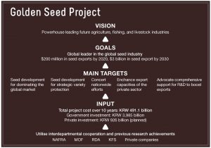 golden-seed-project