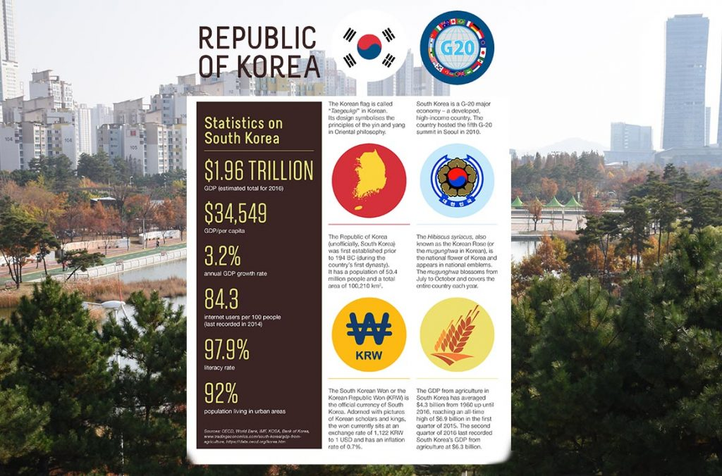 korea-country-stats
